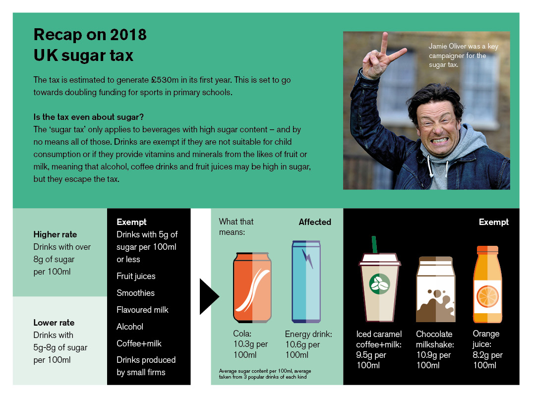 Recap on sugar tax